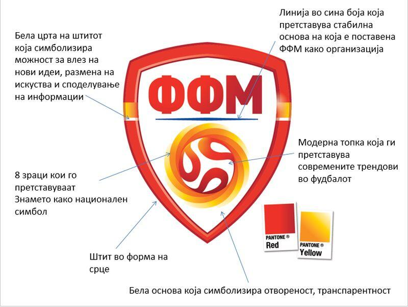 Twitter / sportslogosnet: The Macedonian Football ...