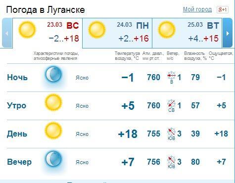 луганск украина погода