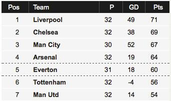 #LFC top of the league... http://t.co/14LnNde4ud