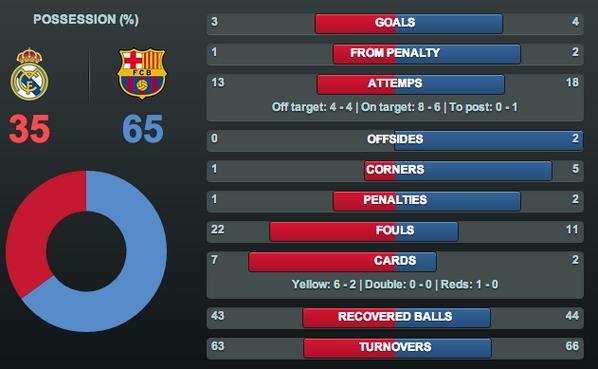 Barcelona Stats - image 3