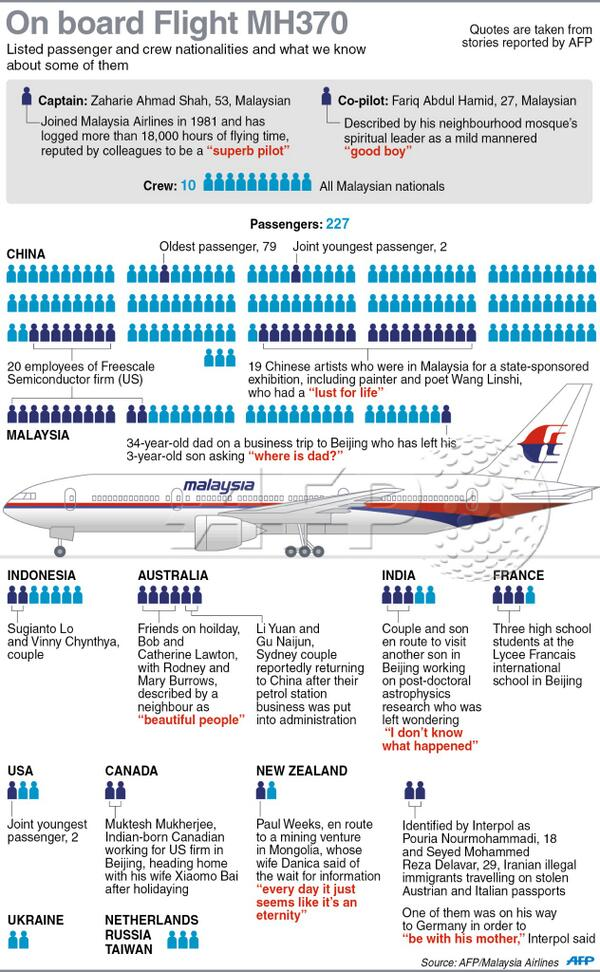 #INFOGRAPHIC Nationalities of the people on board #MH370 and what we know about some of them, via @JohnSaeki http://t.co/i4Zg2IRoXz