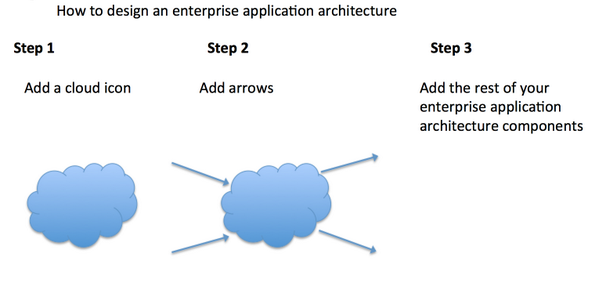 'Designing an enterprise application architecture' tutorial http://t.co/yDLjW5pde4