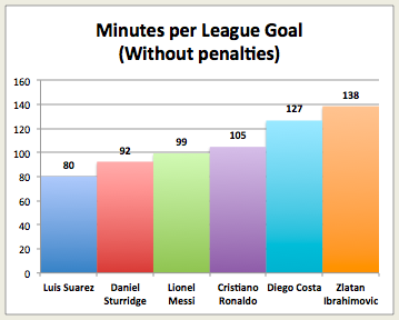 Liverpool strikers Luis Suarez & Daniel Sturridge lead the European minutes per goal chart [Graphic]