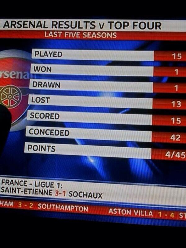 4/45! Arsene Wengers recent away record for Arsenal against the top 4 is woeful! [Picture]
