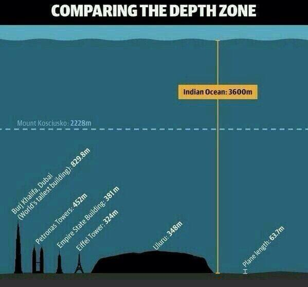 PERSPECTIVE: Just to give you an idea on how deep the Indian Ocean is. But still hoping for the plane recovery. http://t.co/EVq6m17FN3