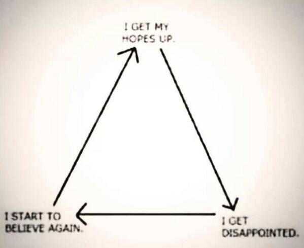 Being a Spurs fan in diagram form.  #THFC #COYS #Spursy