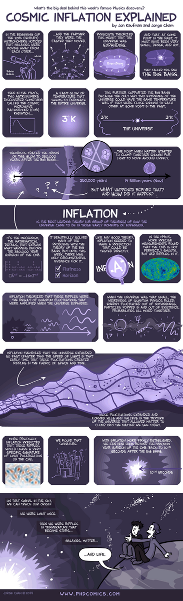 Cosmic inflation explained in comic form. Delightful! http://t.co/MUuYyj8Qf8 http://t.co/2ZcbjSYDp9