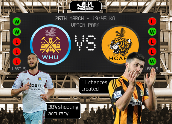 Betting tips for West Ham v Hull: Predicted line ups & essential facts and stats