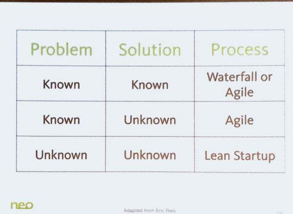 Waterfall? Agile? Or Lean? Do you know the problem? #leandaylondon http://t.co/APcTx8n1n3