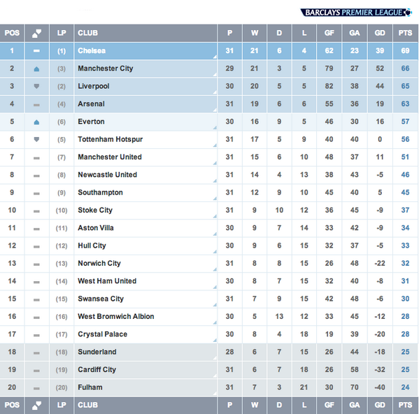 Latest epl league standings all fixtures premier league