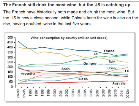 Interesting Wine industry data showing Europe's decline http://t.co/m6OuqBRDfq via @fermarinas http://t.co/WhfWEV1RAt