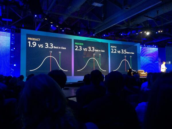 You might be an analyst if… you can't look at this w/o wondering if scores were *really* normal distro #AdobeSummit http://t.co/iERYhmXnuO