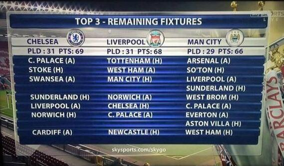 Man City Fixtures: Graphic: The Remaining Fixtures For Chelsea, Liverpool