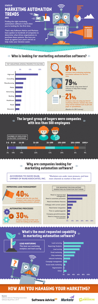 The State of Marketing Automation Trends 2014 [Infographic] http://t.co/uCwajsPEOD #marketing #automation http://t.co/OOLkUrUvx0