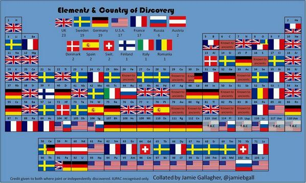 """@Amazing_Maps: The periodic table of elements and the countries they were discovered in http://t.co/69WDGz0Fv1"""""