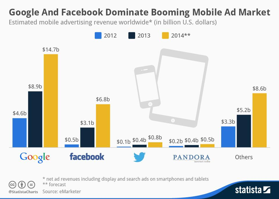 Twitter / InfoSara: Google and Facebook Dominate ...