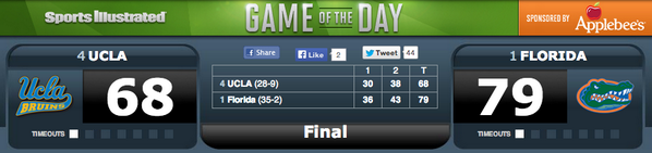 No. 1 Florida takes care of No. 4 UCLA and advances to the Elite 8. http://t.co/jLnjFuSKiH #MarchMadness http://t.co/Pbnhe9W07Q