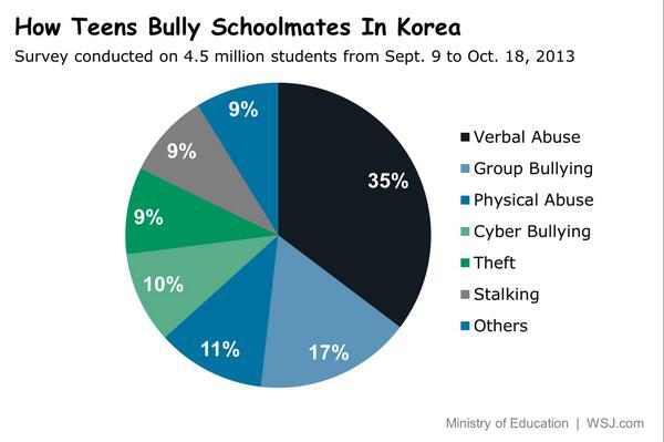 Min Jeong Lee On Twitter Updated Wpie Chart Korea To