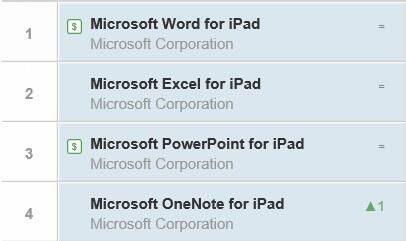 Top 4 free apps right now for iPad.... BoooYaaaah. Sorry Pretty Pony some folks still want to get work done ;-) http://t.co/i4jSjyIWAZ