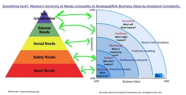Maslow Hierarchy of Analytical Needs