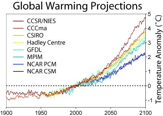 5 degrees is maybe enough to end glaciation forever. http://t.co/eJ72vWjQVw
