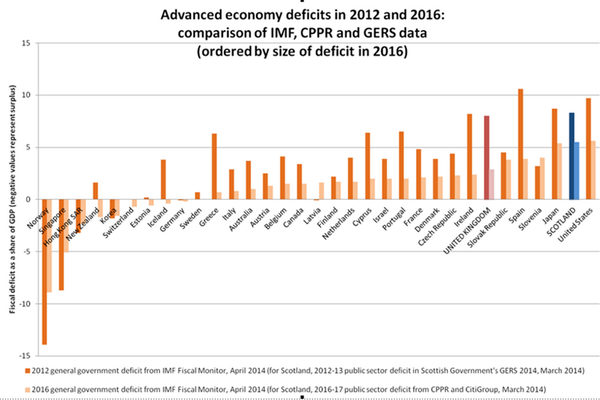 Treasury chart of advanced economy deficits in 2016 - independent Scotland would be second only to America http://t.co/WNMZbMEGKn