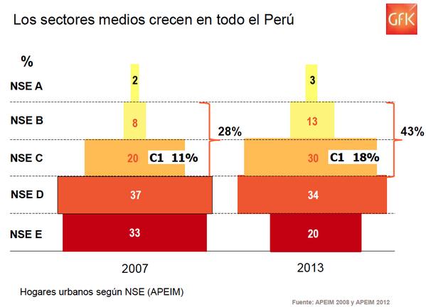 Niveles socio económicos en el interior del Perú: En 7 años se ha crecido de 20 a 34% en el nivel B #RetailPeru http://t.co/JoAVADcq5d