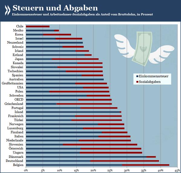 Oecd Statistik On Twitter Mehr Netto Vom Brutto