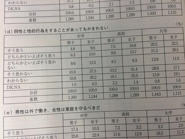 百合・BL界隈のみなさんへ、2011年の統計です。 http://t.co/DBiovTAsOf