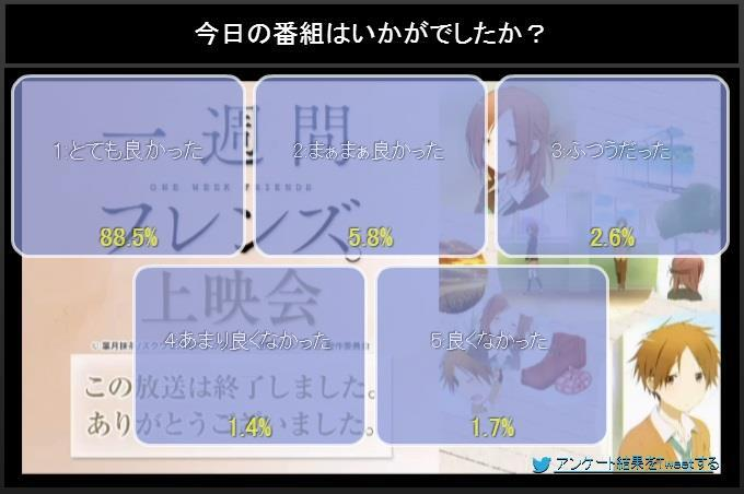 NicoNico ratings(first episodes only) Bk9OiXyCEAANKTH