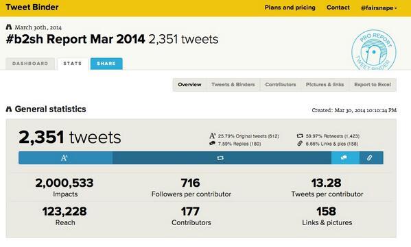 @SagefemmeSB just noticed your #b2sh impacts crept over 2m http://t.co/rshN6dLDRK