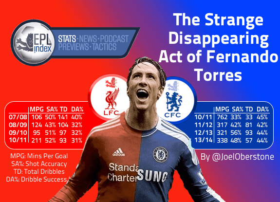 The Strange Disappearing Act of Fernando Torres   Stats Analysis http://t.co/W7orFnETWp   By @JoelOberstone   http://t.co/PLZjuQeeEu