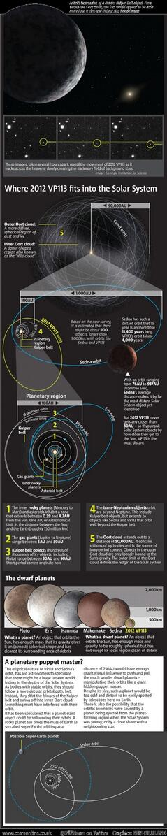 Infographic-tastic @GilliCosm: Where 2012 VP113 (new dwarf planet) fits into the solar system. http://t.co/2HlaE6uaMN http://t.co/fO1AOBGFvq