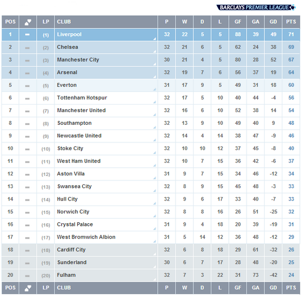 Premier League On Twitter Table Here S How The Bpl Stands