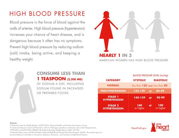"""The Heart Truth on Twitter: """"High blood pressure affects women especially during  pregnancy and after menopause. http://t.co/HAqgvvtWsH"""""""