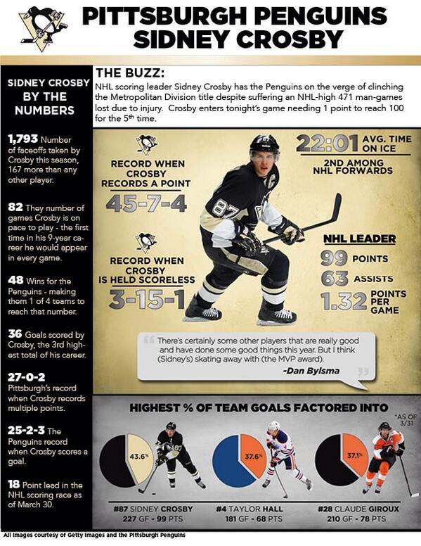 ICYMI #Crosby is good- like REALLY good! http://t.co/tsYBybmFF2