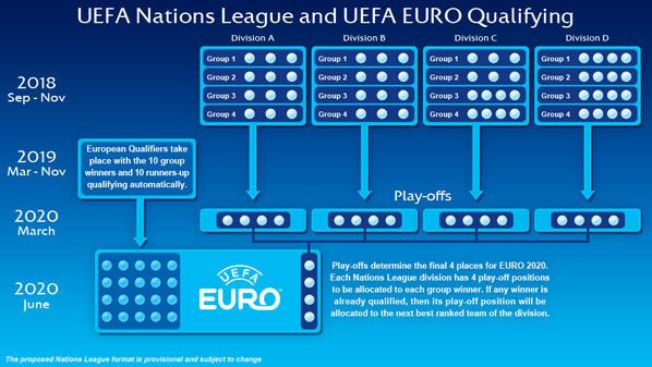 Uefa On Twitter How Your Team Can Qualify For Uefa Euro 2020 Via The Uefa Nations League Http T Co Juuyyylcxf