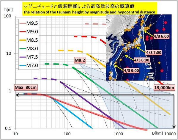 【津波/概算】チリ地震M8.2による津波について グラフで見ると、日本へは最大80cmの津波となる可能性あり 到達時刻は明朝6~9時で、ちょうど大潮と重なりますので 太平洋沿岸の皆さまは、念のためご留意下さい http://t.co/TOgXVspca1