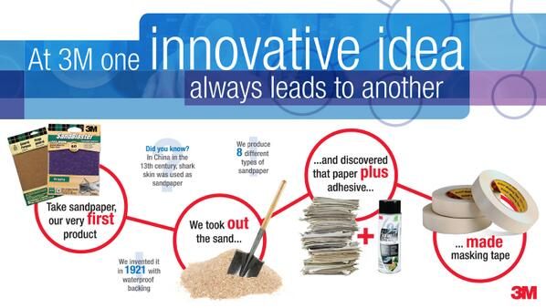 At 3M, one idea always leads to another – this handy #infographic of our innovations could have gone on & on & on... http://t.co/YksWkyIhpg