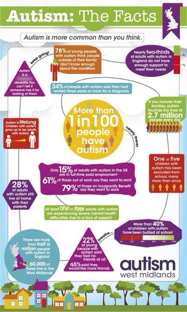 the statistics of children with autism Learning styles and autism written by stephen m edelson, phd 'learning styles' is a concept which attempts to describe the methods by which people gain information about their environment.
