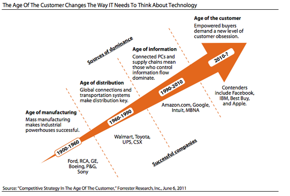 "NEW BLOG: 5 #CIO KPIs to excel in the ""Age of the Customer"": http://t.co/laLm1yZAvO""-age-customer""  #IT http://t.co/Oclan4Dbbz"