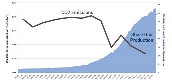 INFOGRAPHIC: #Shale Development Reduces CO2 Emissions http://t.co/jjAfaxoyka http://t.co/rC0OdGfOrf
