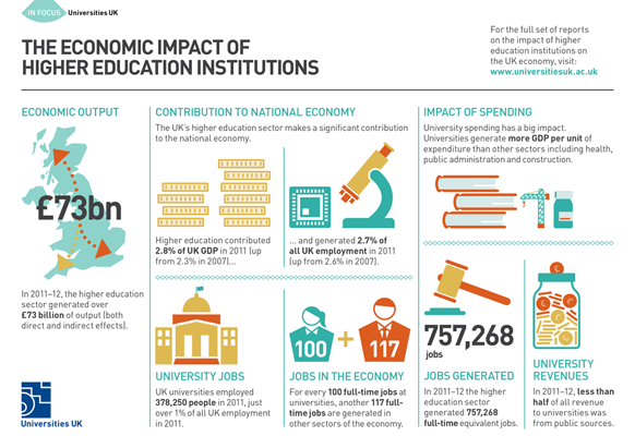 Infographics - The impact of universities on the UK economy launched today http://t.co/CiKwOrPw3R #unisandgrowth http://t.co/dY0se9P1OT