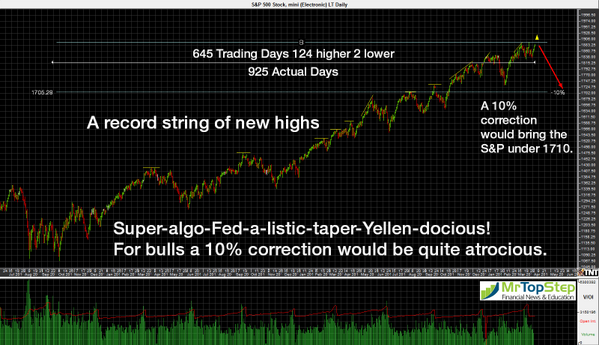 S&P 500: 645 DAYS SINCE LAST 10% CORRECTION $$  http://t.co/ZzHzk6ZsrA http://t.co/8J3pGfv0GN