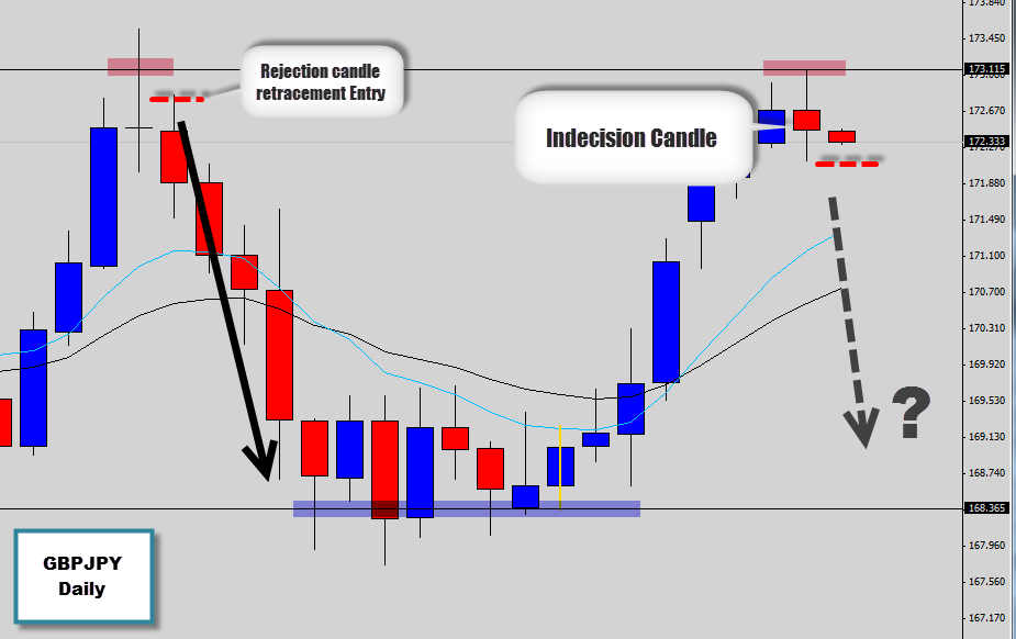 Indonesia forex daily signal analysis