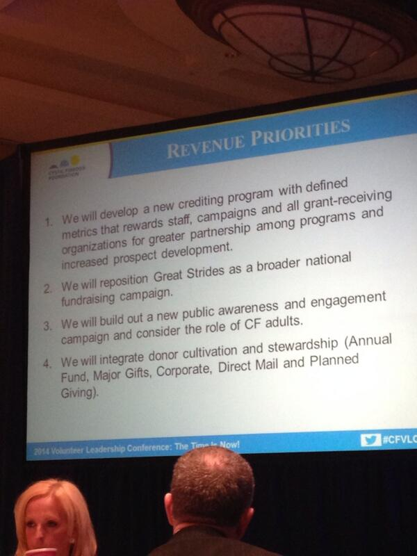 """@CF_Foundation Revenue Priorities """"Revenue is more than money"""", says R Mattingly #cfvlc2014 http://t.co/YfqqrbK0IM"""