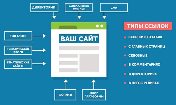Размещение ссылок на сайтах цена продвижение и раскрутка сайтов украина