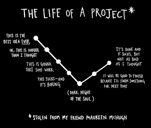 For writers, coders, and pretty much everybody else too: The Life of a Project: http://t.co/JlxzuJQ6Lk (via @donica @BethanysStories, @koci)