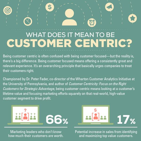 What Does It Mean to Be Customer Centric? http://t.co/PFEkKP2S8h http://t.co/bAFZbKQTda