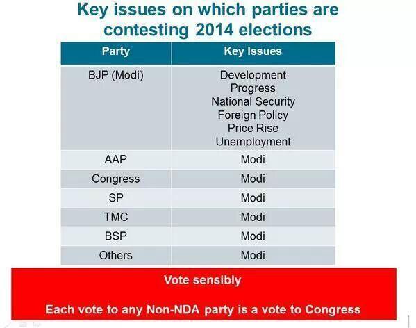 I believe these elections r 2 party elections. Modi vs anti Modi..  Vote for BJP सपरिवार #AbKiBaarModiSarkaar http://t.co/oQkfoxYpRv